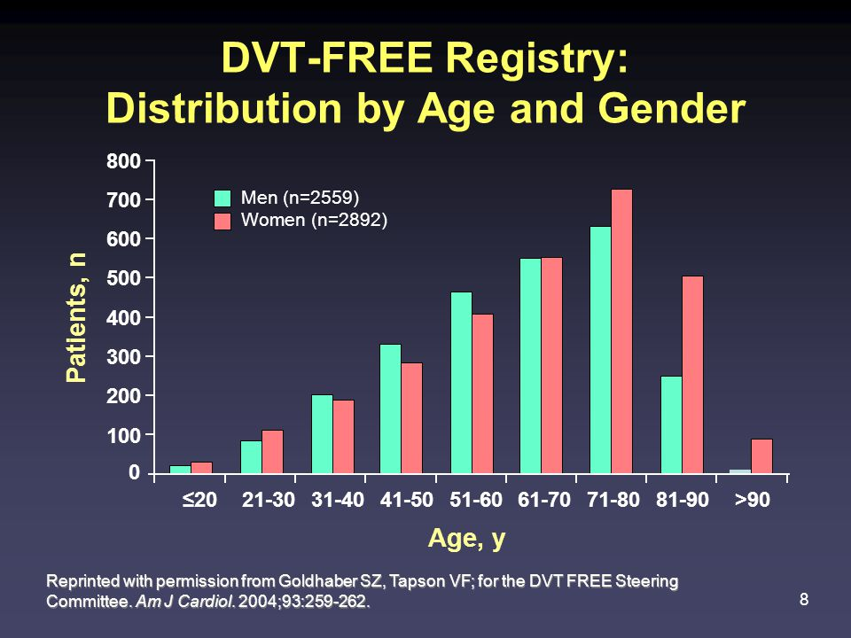 8 DVT-FREE Registry: Distribution by Age and Gender Reprinted with permission from Goldhaber SZ, Tapson VF; for the DVT FREE Steering Committee.