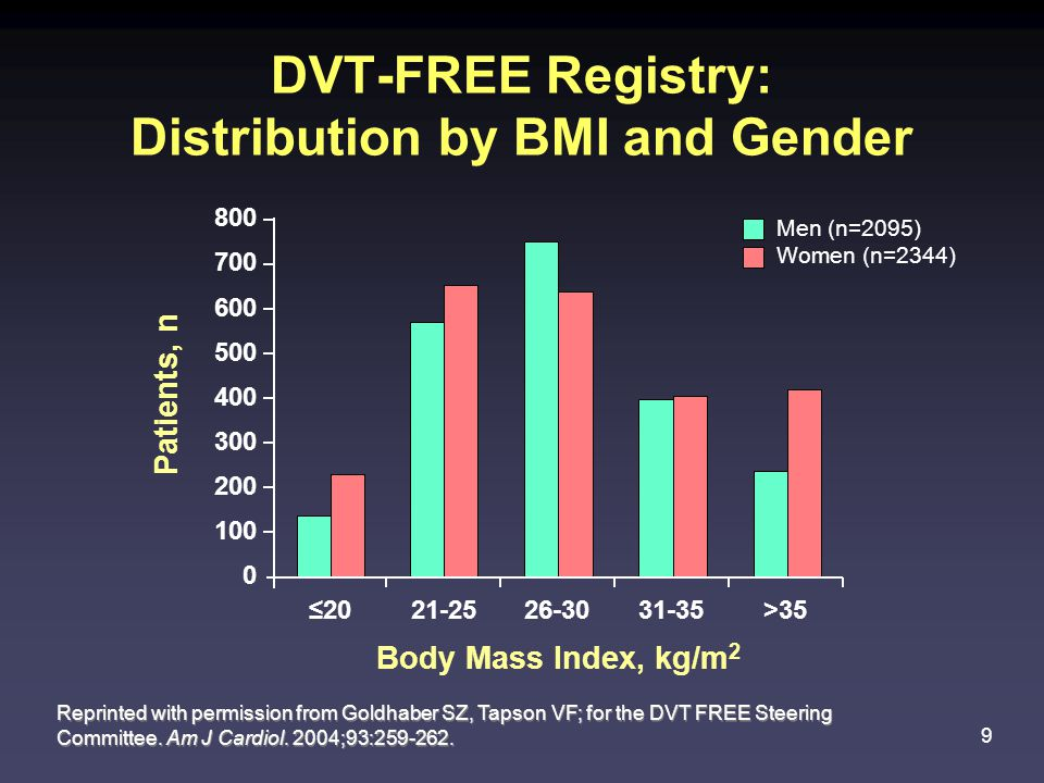 9 DVT-FREE Registry: Distribution by BMI and Gender Reprinted with permission from Goldhaber SZ, Tapson VF; for the DVT FREE Steering Committee.