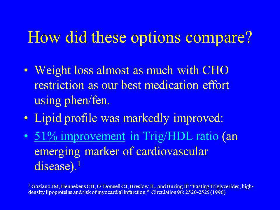How did these options compare? Weight loss almost as much with CHO restriction as our best medication effort using phen/fen. Lipid profile was markedl