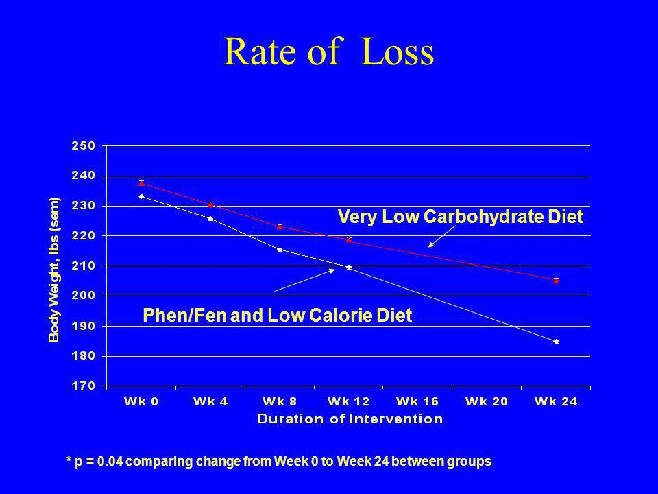 Rate of Loss * p = 0.04 comparing change from Week 0 to Week 24 between groups Very Low Carbohydrate Diet Phen/Fen and Low Calorie Diet