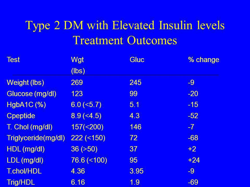 Type 2 DM with Elevated Insulin levels Treatment Outcomes TestWgt (lbs) Gluc% change Weight (lbs) Glucose (mg/dl) HgbA1C (%) Cpeptide T. Chol (mg/dl)