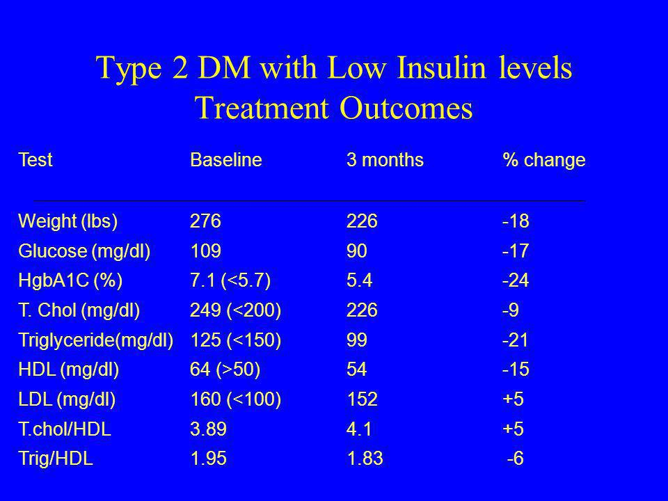 Type 2 DM with Low Insulin levels Treatment Outcomes TestBaseline3 months% change Weight (lbs) Glucose (mg/dl) HgbA1C (%) T. Chol (mg/dl) Triglyceride