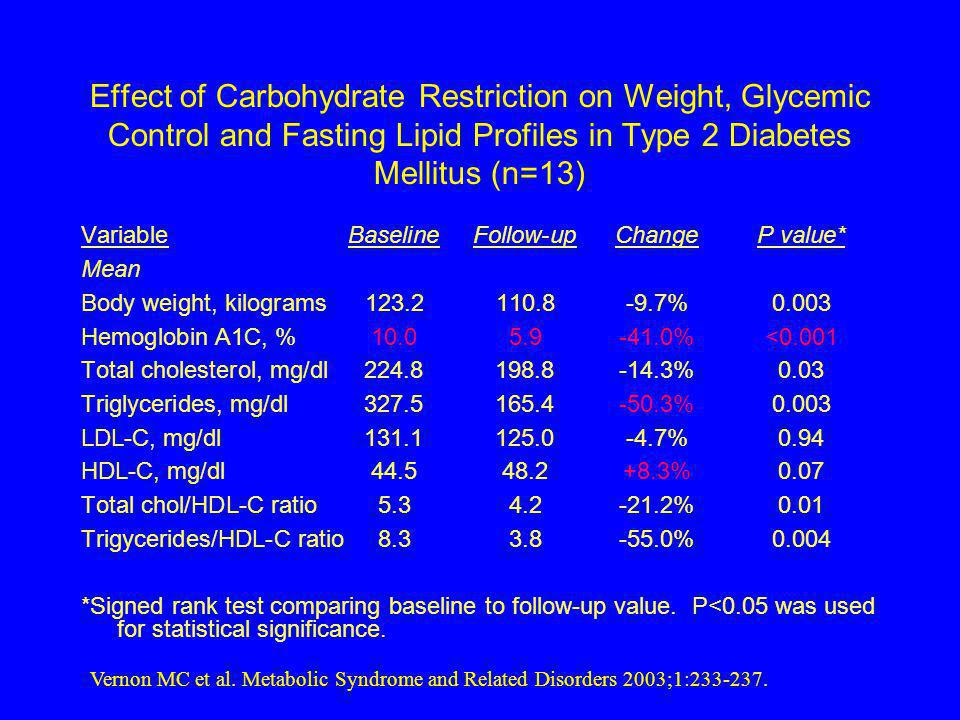 Effect of Carbohydrate Restriction on Weight, Glycemic Control and Fasting Lipid Profiles in Type 2 Diabetes Mellitus (n=13) VariableBaselineFollow-up