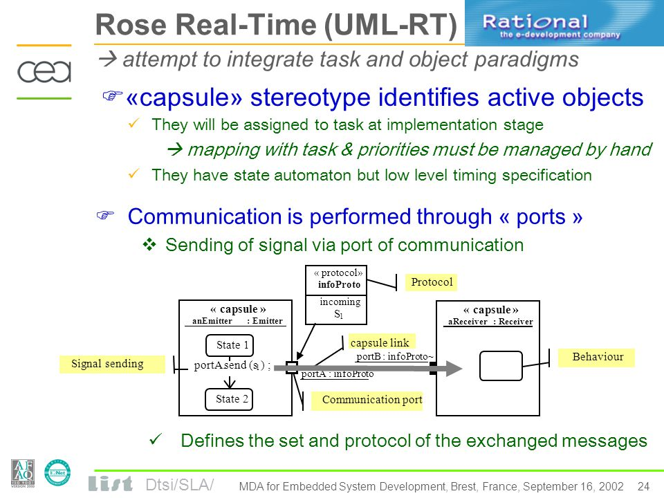 Dtsi/SLA/ 23 MDA for Embedded System Development, Brest, France, September 16, 2002 Plan of the presentation UML2 standardization status Real Time, QoS, SPT profile and UML Point on current tools for RT with UML TAU UML Suite, ARTiSAN Studio, Rhapsody  ROSE RT, Esterel Studio Real Time modeling with ACCORD/UML Protocol state machine RT Component Model MDE through UML profiles