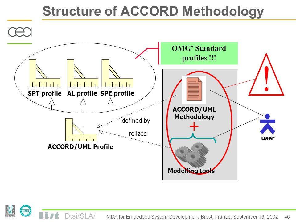 Dtsi/SLA/ 45 MDA for Embedded System Development, Brest, France, September 16, 2002 ACCORD/UML methodoology: Models everywhere… Application synthesis Test Synthesis