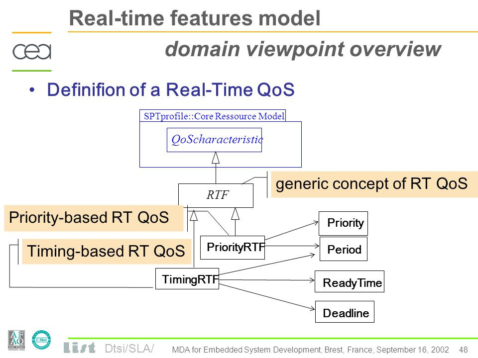 Dtsi/SLA/ 47 MDA for Embedded System Development, Brest, France, September 16, 2002 ACCORD/UML profile for Embedded Systems ► Real-time QoS model The domain viewpoint -Model overview -Model details The UML viewpoint -Stereotypes and tagged values definition -Tagged Value Types ► Communication model ► Behaviour model ► Concurrency model Real-Time QoS Model Communication Model Behavior Model Concurrency Model