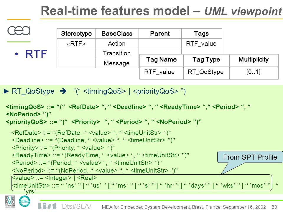 Dtsi/SLA/ 49 MDA for Embedded System Development, Brest, France, September 16, 2002 Real-time features model domain viewpoint details PriorityRTF Attributes Operations -create ( ref in RTtimeValue, pr in Priority, pe in Period=-1, peNb=-1 in integer ) : It create an instance of priority-based RTF according to values passed as parameters.