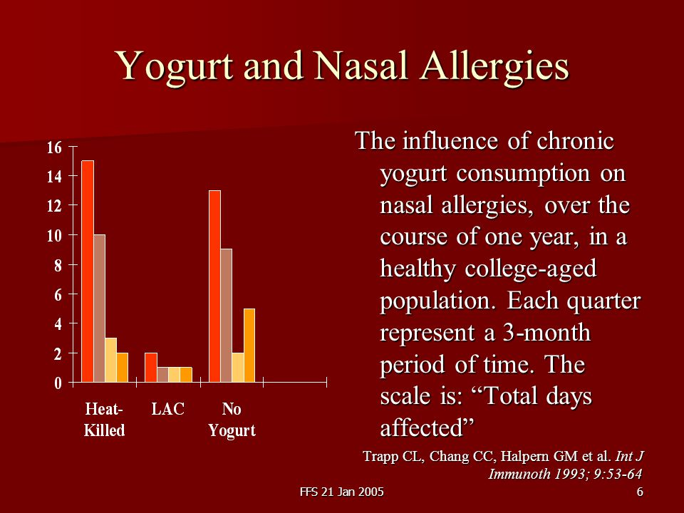 FFS 21 Jan 20057 Yogurt and Immunomodulation The best responders, i.e.