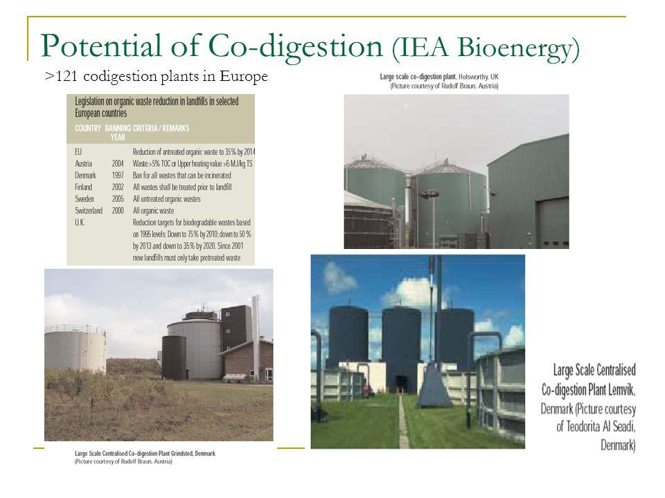 Potential of Co-digestion (IEA Bioenergy) >121 codigestion plants in Europe