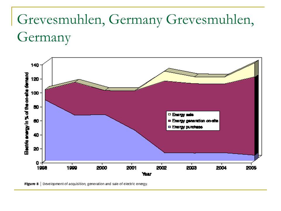 Grevesmuhlen, Germany
