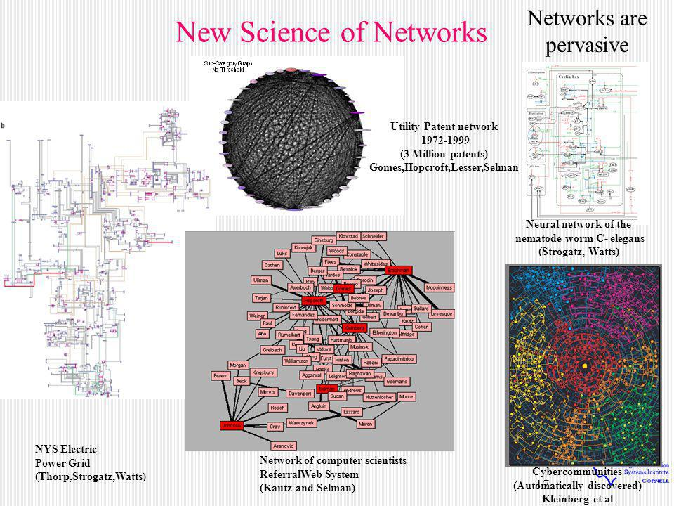 17 New Science of Networks NYS Electric Power Grid (Thorp,Strogatz,Watts) Cybercommunities (Automatically discovered) Kleinberg et al Network of computer scientists ReferralWeb System (Kautz and Selman) Neural network of the nematode worm C- elegans (Strogatz, Watts) Networks are pervasive Utility Patent network 1972-1999 (3 Million patents) Gomes,Hopcroft,Lesser,Selman