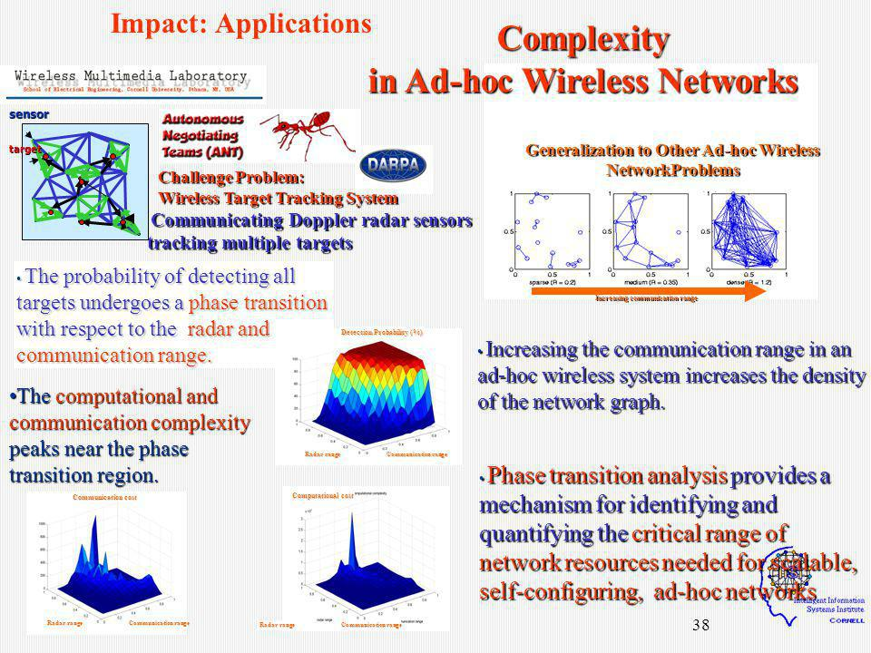 38 Increasing the communication range in an ad-hoc wireless system increases the density of the network graph.