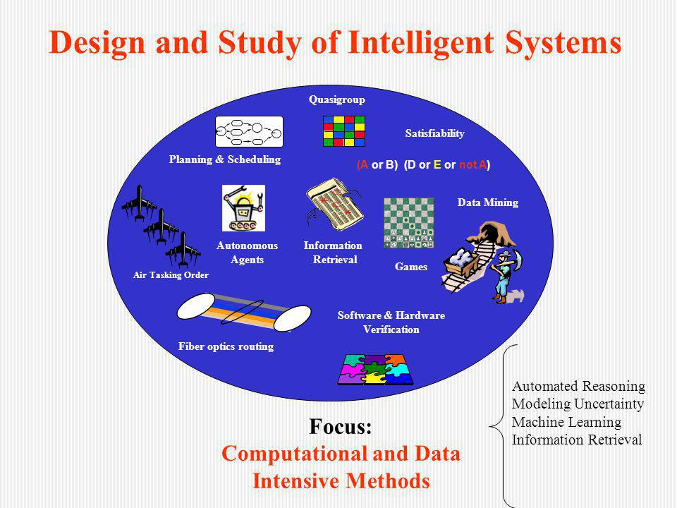 Design and Study of Intelligent Systems Goal Start Planning & Scheduling Software & Hardware Verification Satisfiability (A or B) (D or E or not A) Quasigroup Data Mining Fiber optics routing Air Tasking Order Information Retrieval Autonomous Agents Focus: Computational and Data Intensive Methods Automated Reasoning Modeling Uncertainty Machine Learning Information Retrieval Games