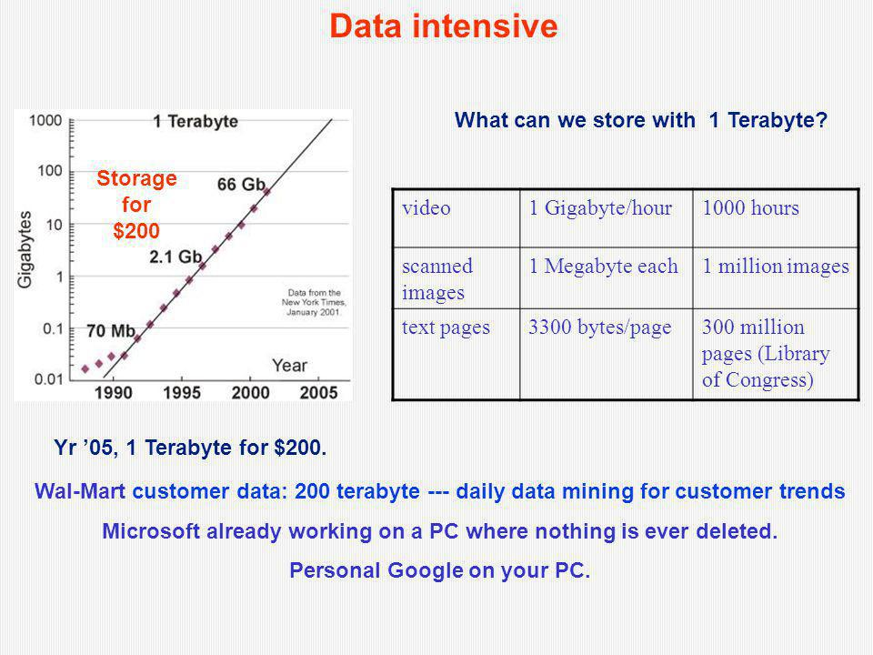 Data intensive video1 Gigabyte/hour1000 hours scanned images 1 Megabyte each1 million images text pages3300 bytes/page300 million pages (Library of Co