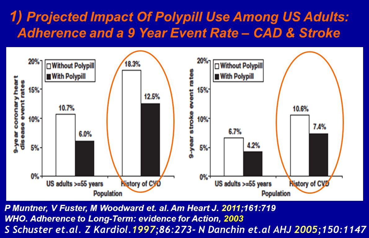 1) Projected Impact Of Polypill Use Among US Adults: Adherence and a 9 Year Event Rate – CAD & Stroke P Muntner, V Fuster, M Woodward et.