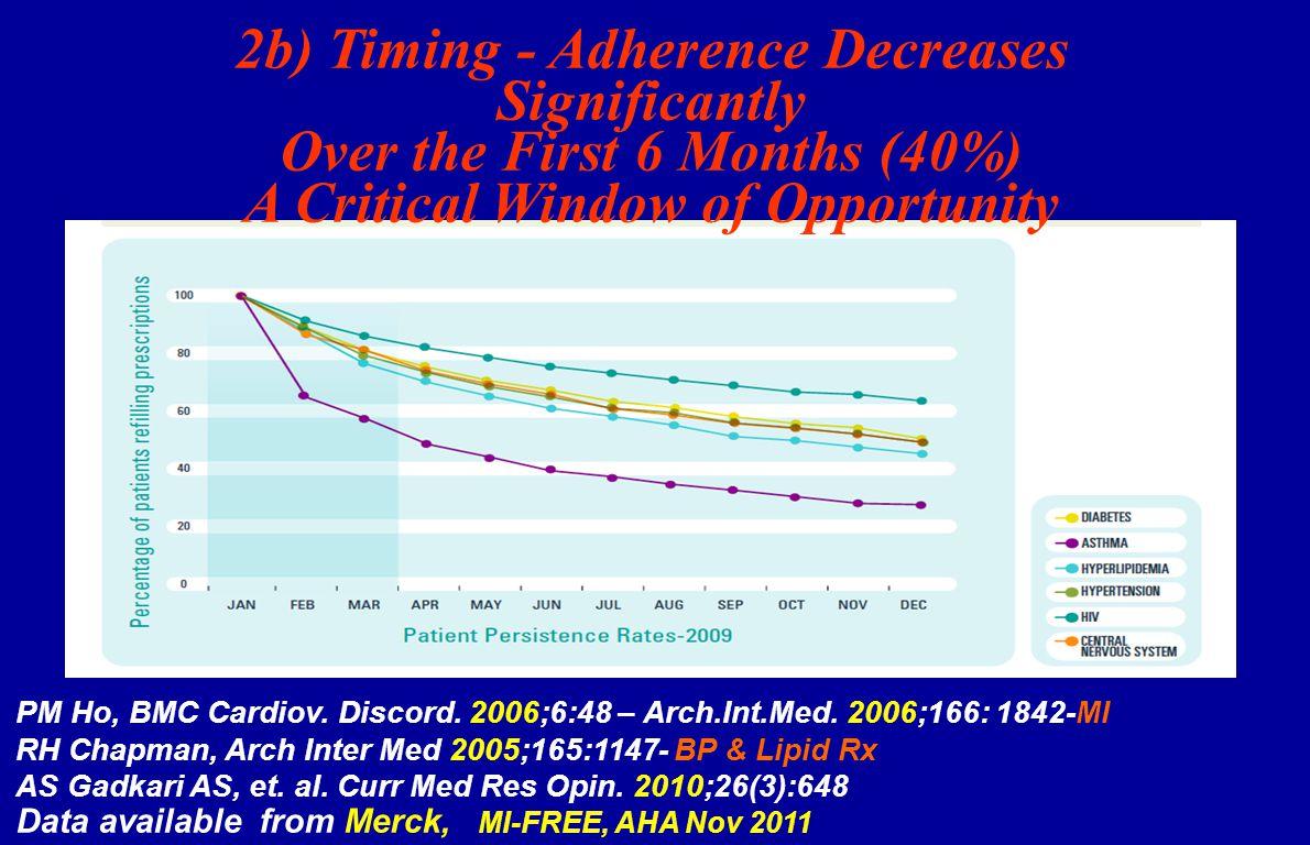 PM Ho, BMC Cardiov. Discord. 2006;6:48 – Arch.Int.Med.