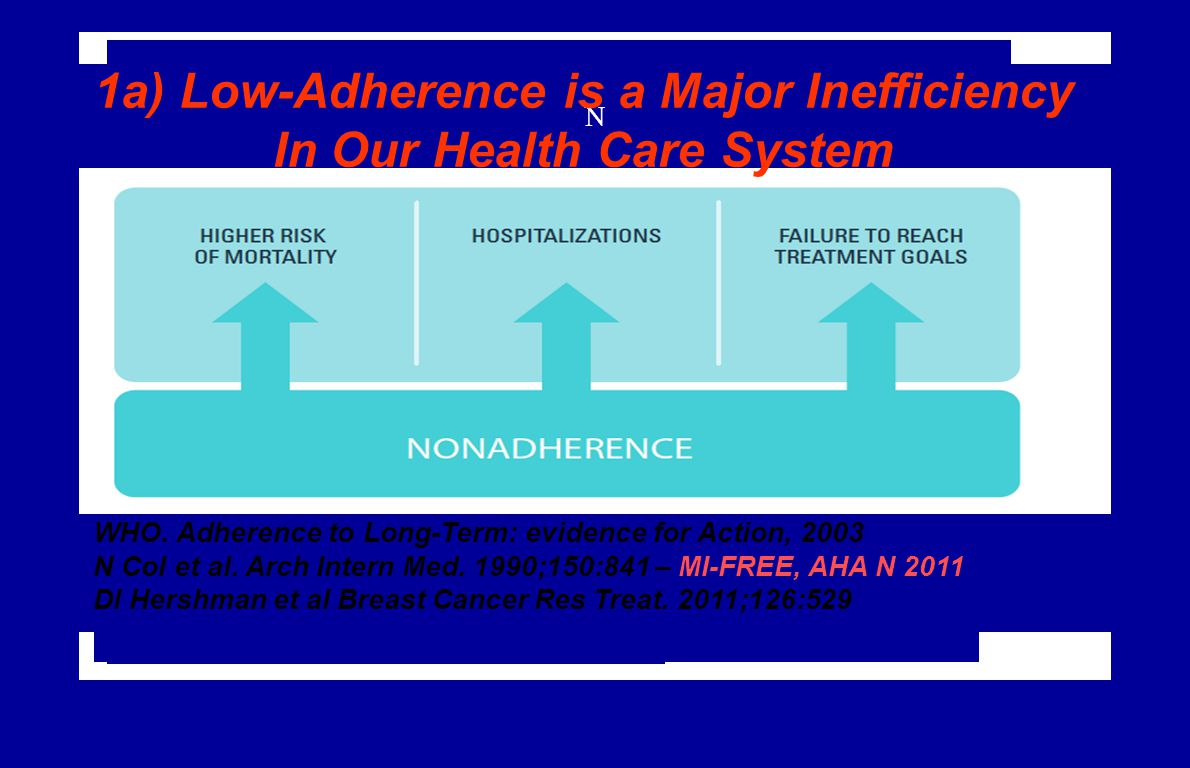 WHO. Adherence to long-term therapies: evidence for action.