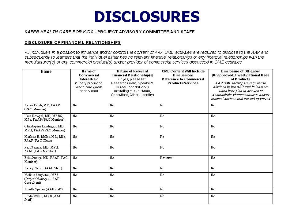 Distribution of Medications