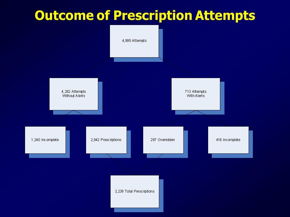 Outcome of Prescription Attempts