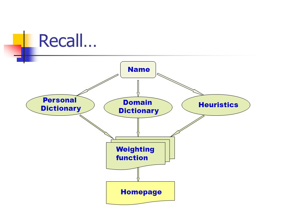 Personal Dictionary Name Weighting function Homepage Domain Dictionary Heuristics Recall…