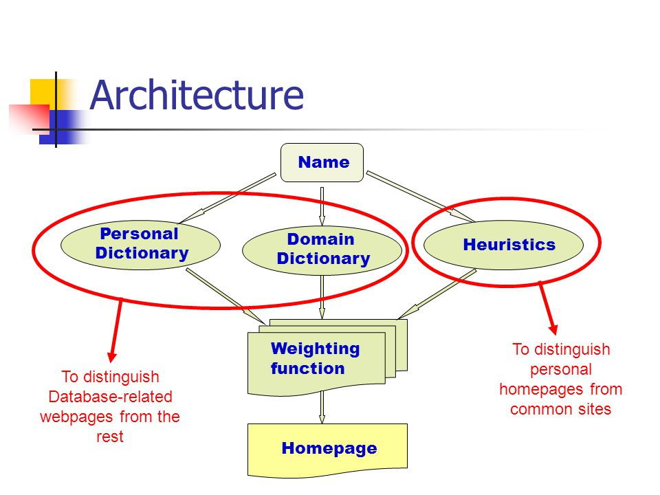 Personal Dictionary Name Weighting function Homepage Domain Dictionary Heuristics To distinguish Database-related webpages from the rest To distinguish personal homepages from common sites Architecture