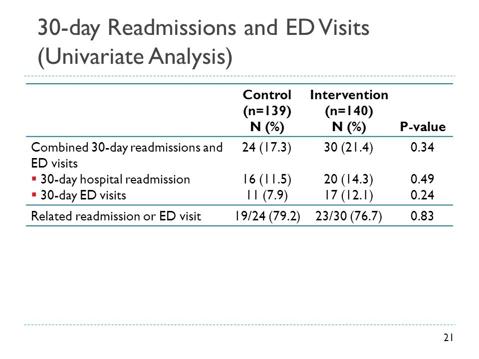30-day Readmissions and ED Visits (Univariate Analysis) Control (n=139) N (%) Intervention (n=140) N (%)P-value Combined 30-day readmissions and ED vi
