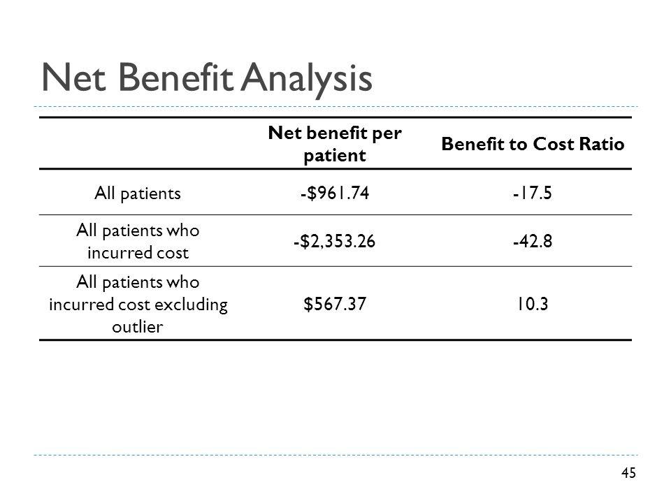 Net Benefit Analysis Net benefit per patient Benefit to Cost Ratio All patients-$961.74-17.5 All patients who incurred cost -$2,353.26-42.8 All patien