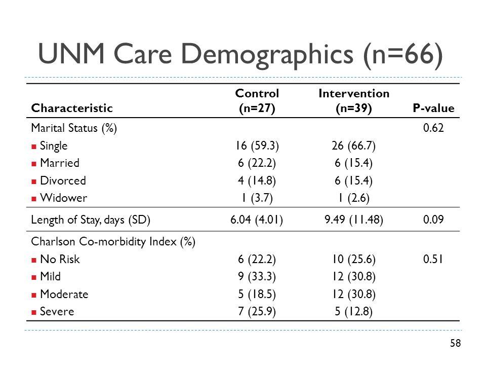 UNM Care Demographics (n=66) Characteristic Control (n=27) Intervention (n=39)P-value Marital Status (%) Single Married Divorced Widower 16 (59.3) 6 (