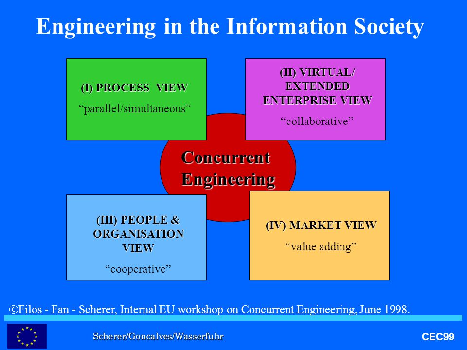 Scherer/Goncalves/Wasserfuhr CEC99 ConcurrentEngineering Engineering in the Information Society (I) PROCESS VIEW parallel/simultaneous (III) PEOPLE & ORGANISATION VIEW cooperative (II) VIRTUAL/ EXTENDED ENTERPRISE VIEW collaborative (IV) MARKET VIEW value adding  Filos - Fan - Scherer, Internal EU workshop on Concurrent Engineering, June 1998.