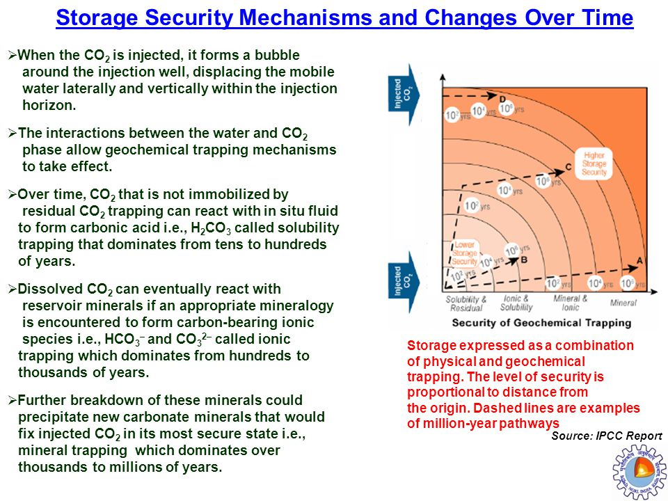 Storage expressed as a combination of physical and geochemical trapping. The level of security is proportional to distance from the origin. Dashed lin