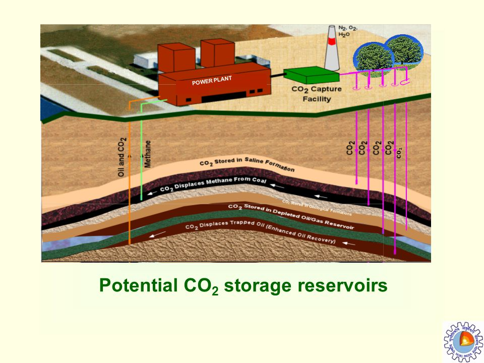 Potential CO 2 storage reservoirs CO 2 Stored in Geological Formations POWER PLANT CO 2