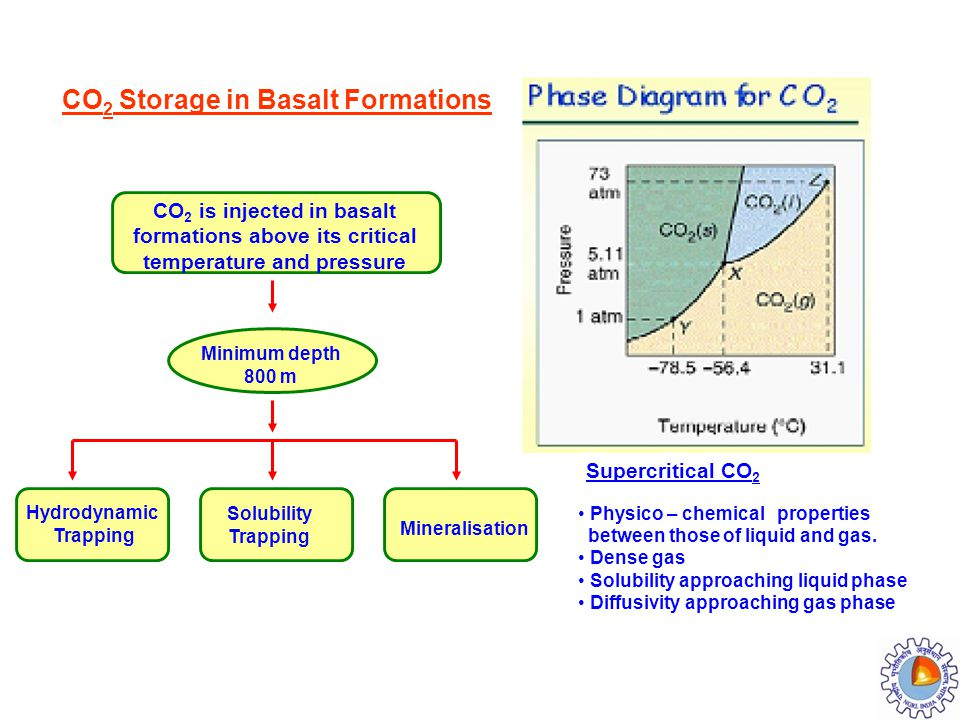 CO 2 Storage in Basalt Formations CO 2 is injected in basalt formations above its critical temperature and pressure Minimum depth 800 m Hydrodynamic T