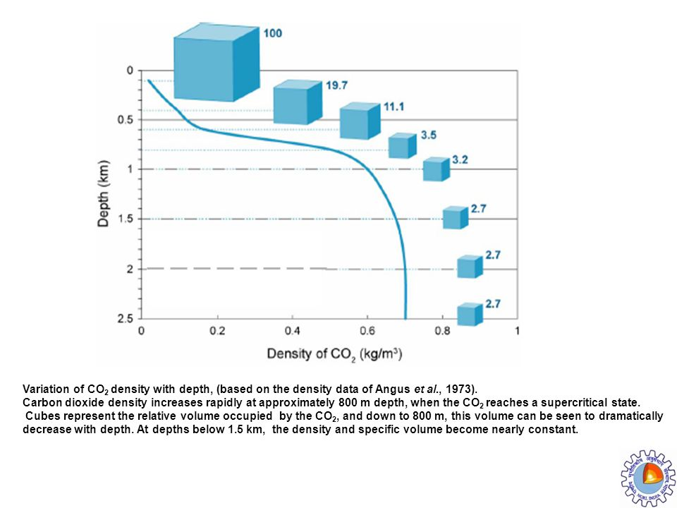 Variation of CO 2 density with depth, (based on the density data of Angus et al., 1973). Carbon dioxide density increases rapidly at approximately 800
