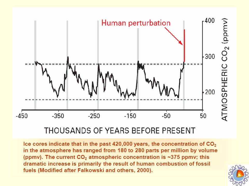 Ice cores indicate that in the past 420,000 years, the concentration of CO 2 in the atmosphere has ranged from 180 to 280 parts per million by volume