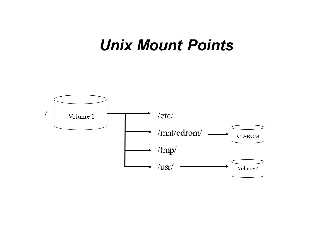 Unix Mount Points Volume 1 / CD-ROM Volume 2 /etc/ /mnt/cdrom/ /tmp/ /usr/