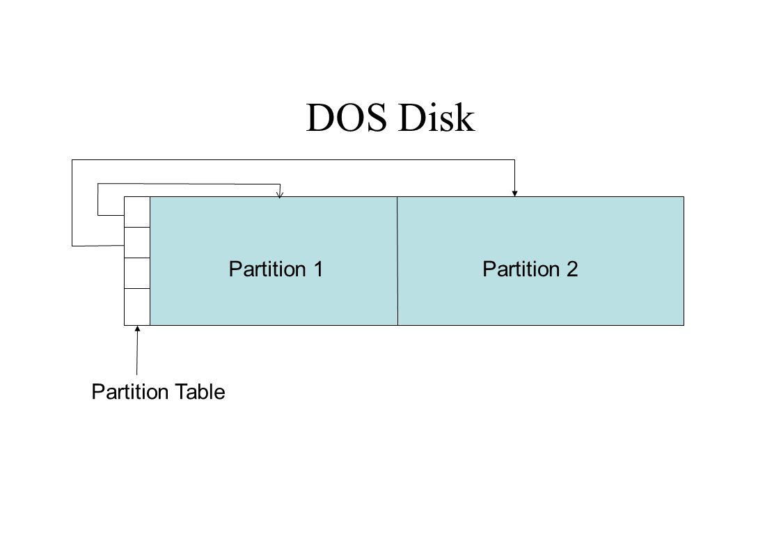 DOS Disk Partition 1Partition 2 Partition Table