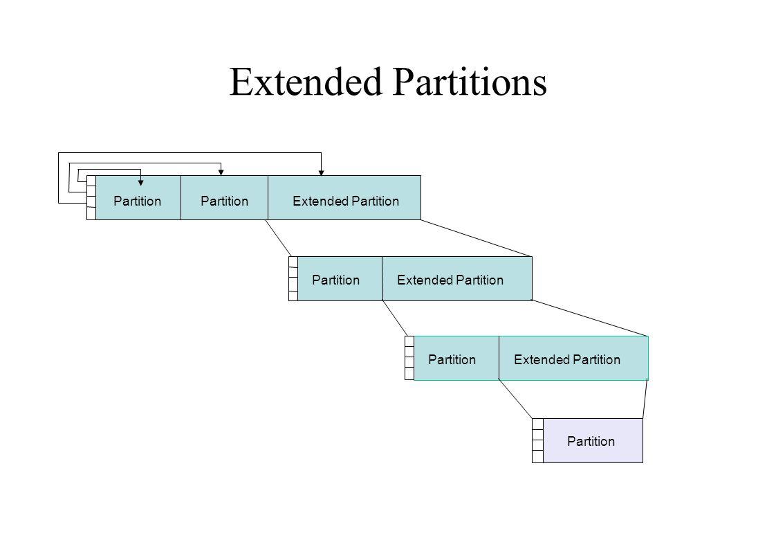 Extended Partitions PartitionExtended Partition Partition Extended Partition PartitionExtended Partition Partition