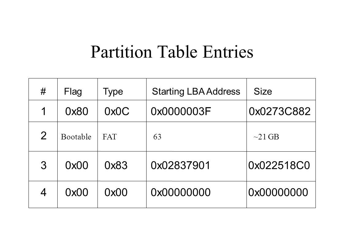 Partition Table Entries # Flag Type Starting LBA Address Size 1 0x80 0x0C 0x0000003F 0x0273C882 2 Bootable FAT 63 ~21 GB 3 0x00 0x83 0x02837901 0x022518C0 4 0x00 0x00 0x00000000 0x00000000