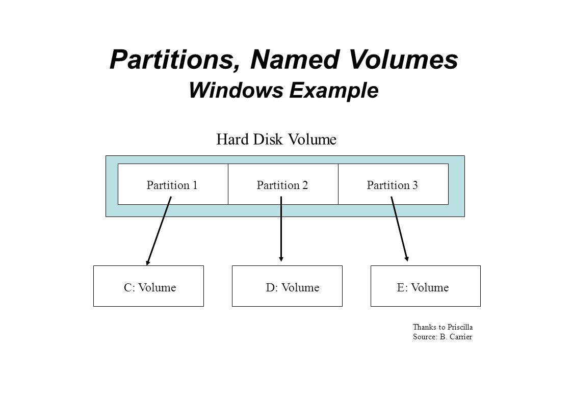 Partitions, Named Volumes Windows Example Partition 1Partition 2Partition 3 Hard Disk Volume C: VolumeD: VolumeE: Volume Thanks to Priscilla Source: B.