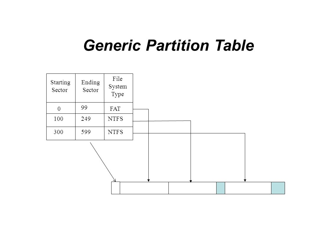 Generic Partition Table Starting Sector 0 99 FAT 100249NTFS 300599NTFS Ending Sector File System Type