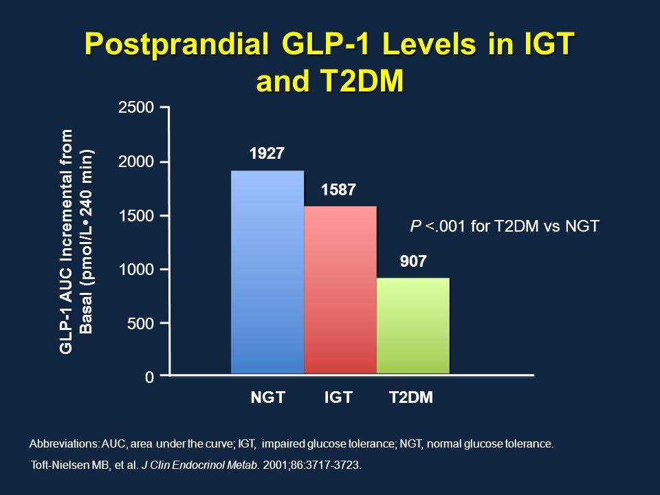 Postprandial GLP-1 Levels in IGT and T2DM Toft-Nielsen MB, et al. J Clin Endocrinol Metab. 2001;86:3717-3723. Abbreviations: AUC, area under the curve