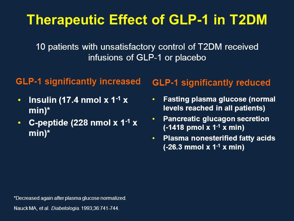 Therapeutic Effect of GLP-1 in T2DM GLP-1 significantly increased Insulin (17.4 nmol x 1 -1 x min)* C-peptide (228 nmol x 1 -1 x min)* GLP-1 significa