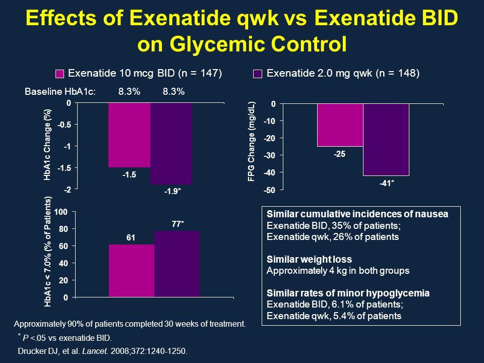 Effects of Exenatide qwk vs Exenatide BID on Glycemic Control Drucker DJ, et al. Lancet. 2008;372:1240-1250. Exenatide 10 mcg BID (n = 147) Exenatide