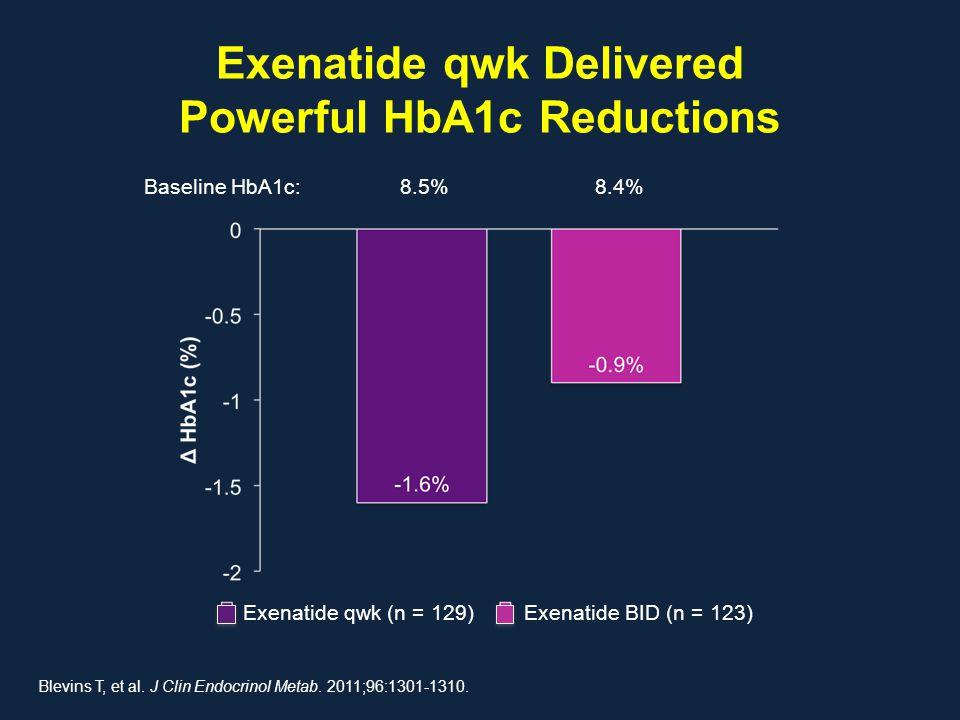 Exenatide qwk Delivered Powerful HbA1c Reductions Blevins T, et al. J Clin Endocrinol Metab. 2011;96:1301-1310. Baseline HbA1c:8.5%8.4% Exenatide qwk