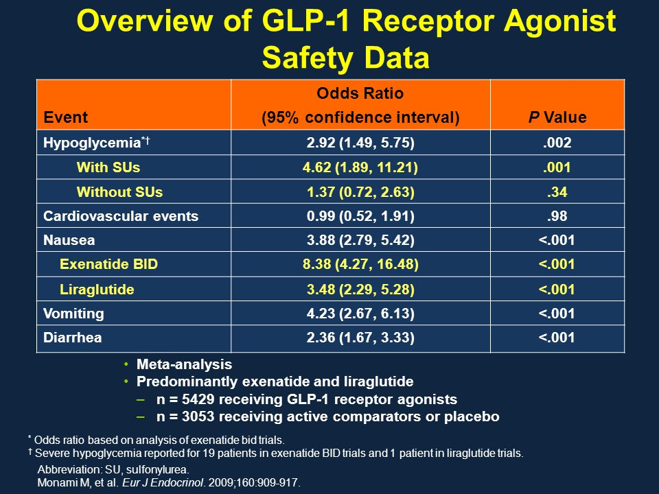 Overview of GLP-1 Receptor Agonist Safety Data Abbreviation: SU, sulfonylurea. Monami M, et al. Eur J Endocrinol. 2009;160:909-917. Event Odds Ratio (
