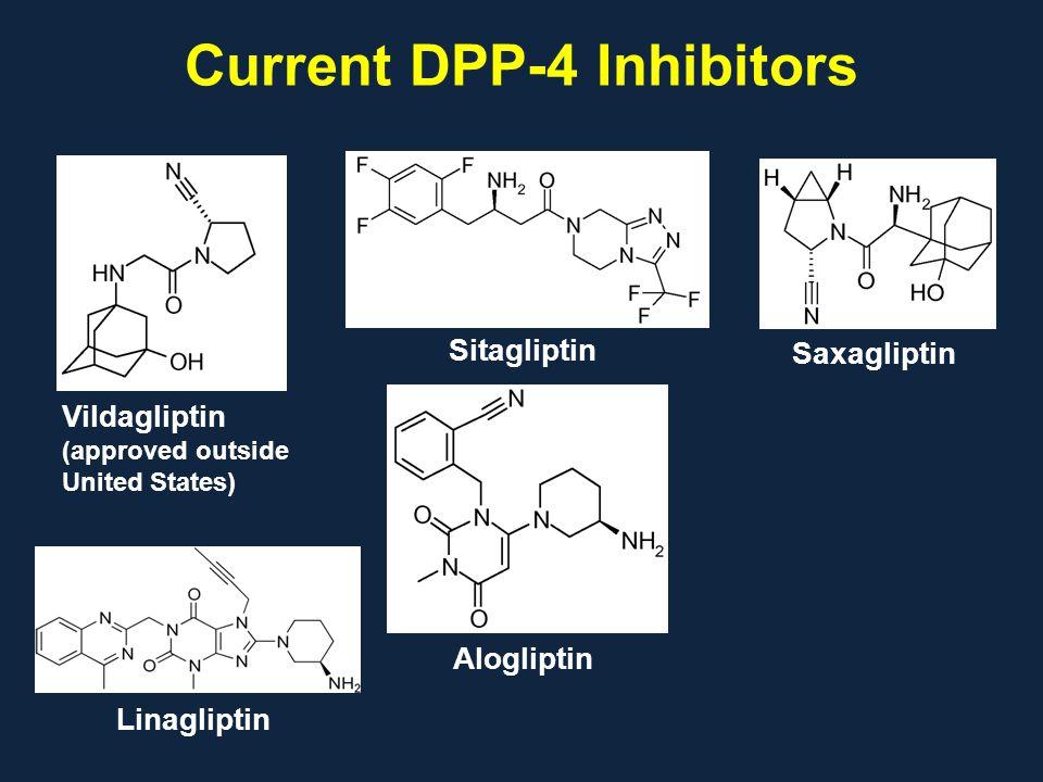 Current DPP-4 Inhibitors Sitagliptin Vildagliptin (approved outside United States) Saxagliptin Alogliptin Linagliptin