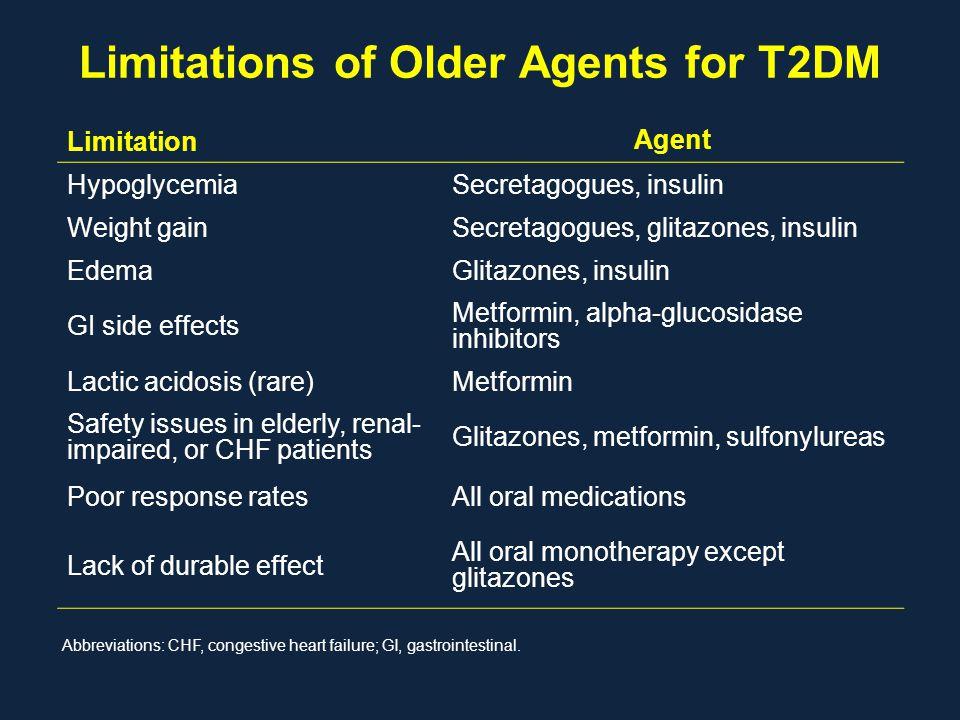 Limitations of Older Agents for T2DM Limitation Agent HypoglycemiaSecretagogues, insulin Weight gainSecretagogues, glitazones, insulin EdemaGlitazones