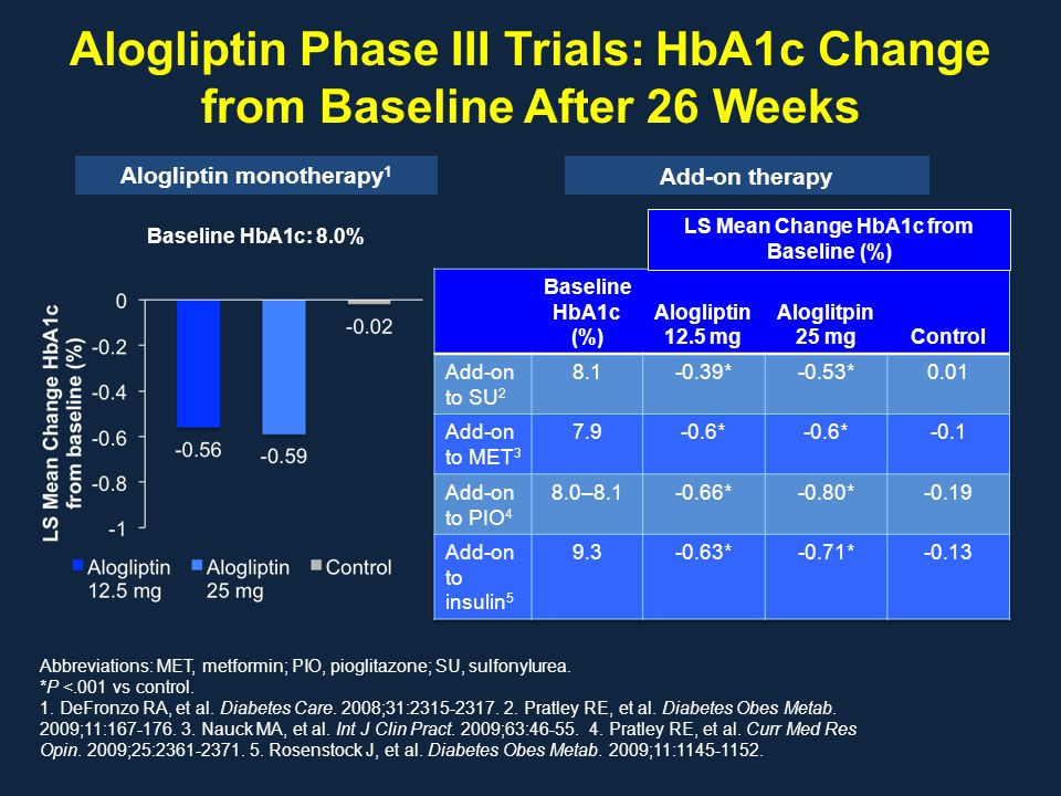 Alogliptin Phase III Trials: HbA1c Change from Baseline After 26 Weeks Abbreviations: MET, metformin; PIO, pioglitazone; SU, sulfonylurea. *P <.001 vs