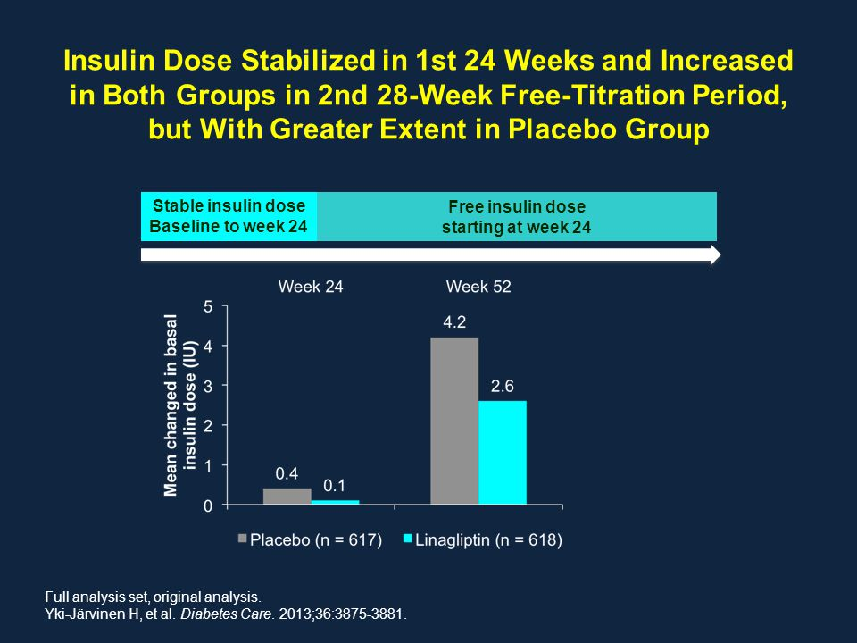 Insulin Dose Stabilized in 1st 24 Weeks and Increased in Both Groups in 2nd 28-Week Free-Titration Period, but With Greater Extent in Placebo Group St