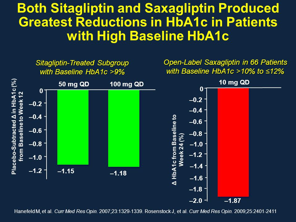 Both Sitagliptin and Saxagliptin Produced Greatest Reductions in HbA1c in Patients with High Baseline HbA1c Placebo-Subtracted Δ in HbA1c (%) from Bas